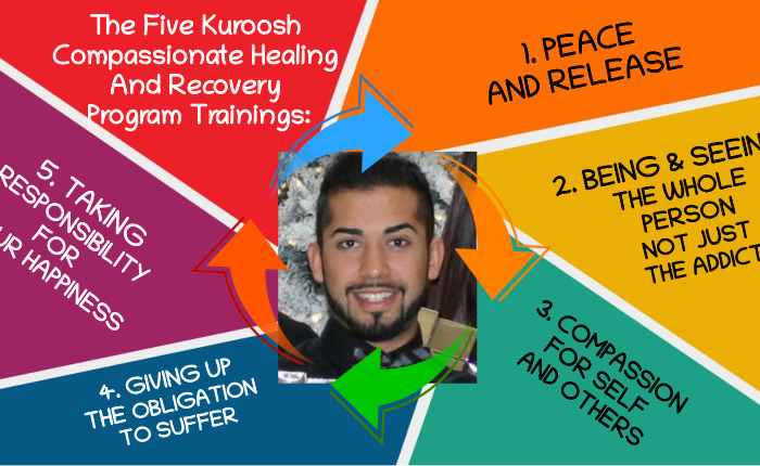 The Five Kuroosh Compassionate Healing And Recovery Program Trainings